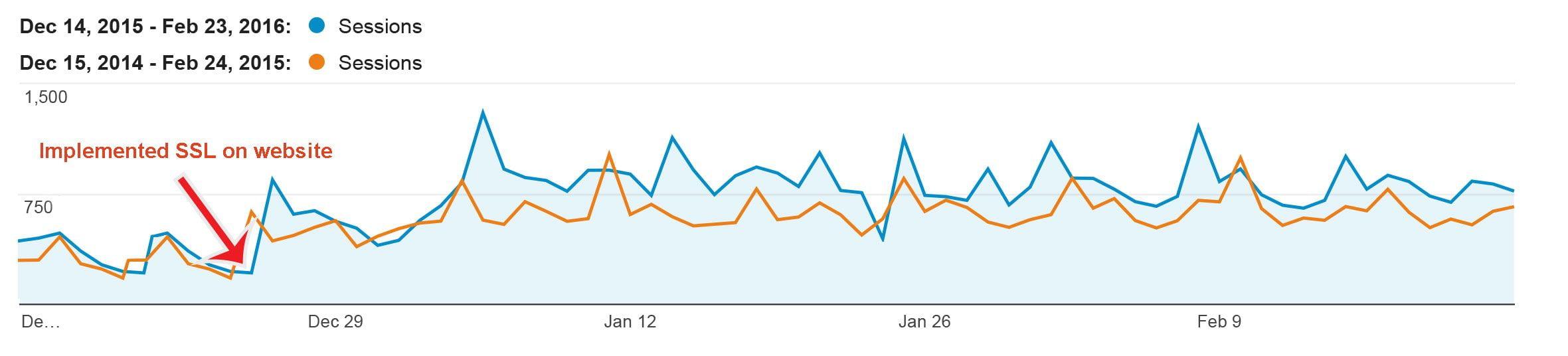 installed SSL traffic did not dip