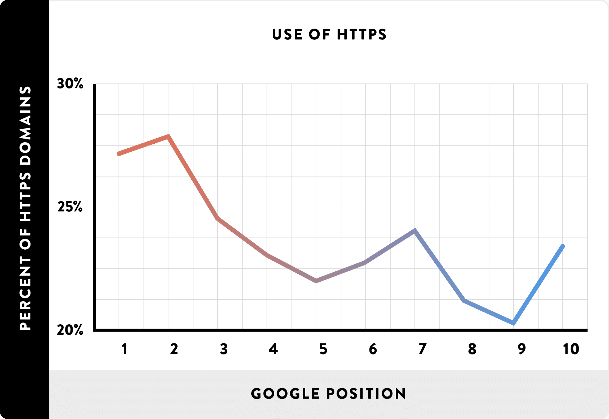 HTTPS website have higher search rankings