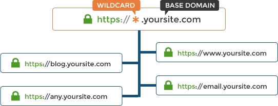 Wildcard SSL certificates and how they work