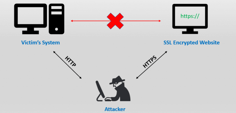 MITM Attack prevented HSTS