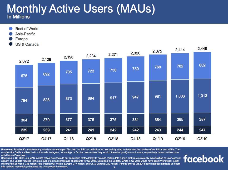 Facebook-2-5-billion-users-2020