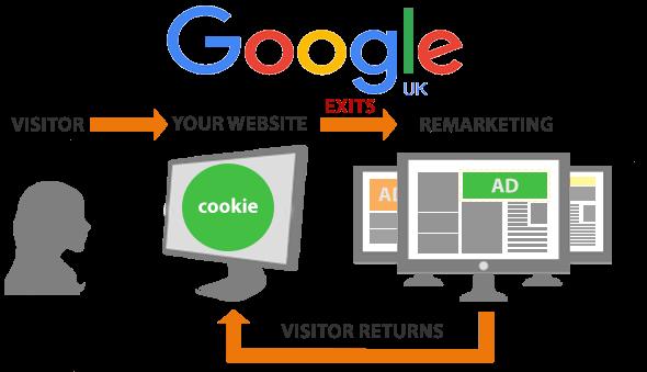 Google Adwords PPC Remarketing